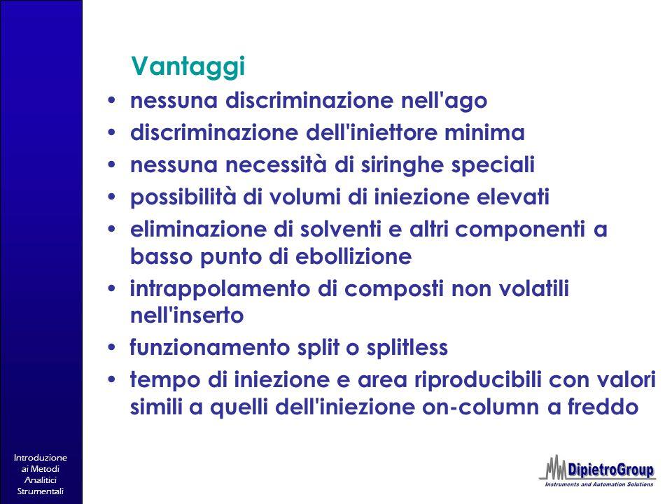 Introduzione ai Metodi Analitici Strumentali Vantaggi nessuna discriminazione nell'ago discriminazione dell'iniettore minima nessuna necessità di siri