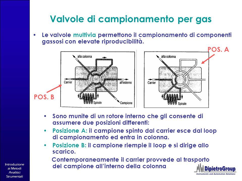 Introduzione ai Metodi Analitici Strumentali Valvole di campionamento per gas Sono munite di un rotore interno che gli consente di assumere due posizi