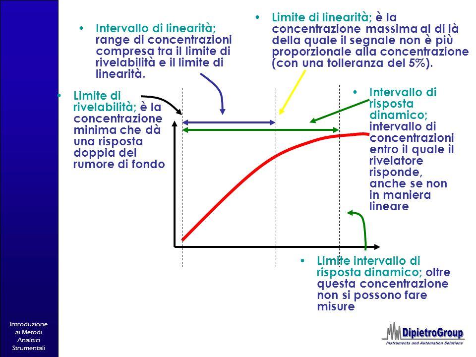 Introduzione ai Metodi Analitici Strumentali Limite di rivelabilità; è la concentrazione minima che dà una risposta doppia del rumore di fondo Interva