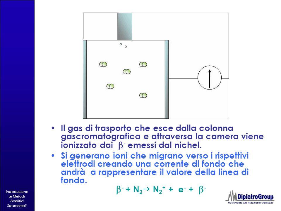 Introduzione ai Metodi Analitici Strumentali Il gas di trasporto che esce dalla colonna gascromatografica e attraversa la camera viene ionizzato dai -