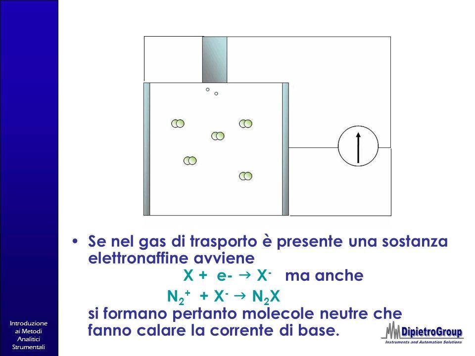 Introduzione ai Metodi Analitici Strumentali Se nel gas di trasporto è presente una sostanza elettronaffine avviene X + e- X - ma anche N 2 + + X - N