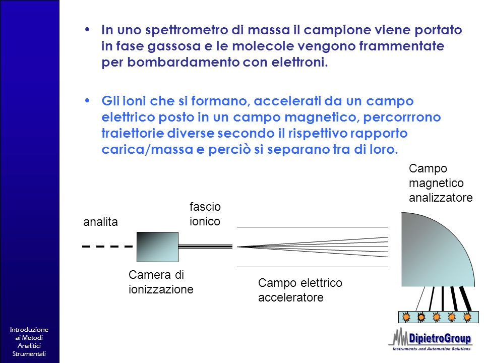Introduzione ai Metodi Analitici Strumentali analita Camera di ionizzazione fascio ionico Campo elettrico acceleratore Campo magnetico analizzatore In