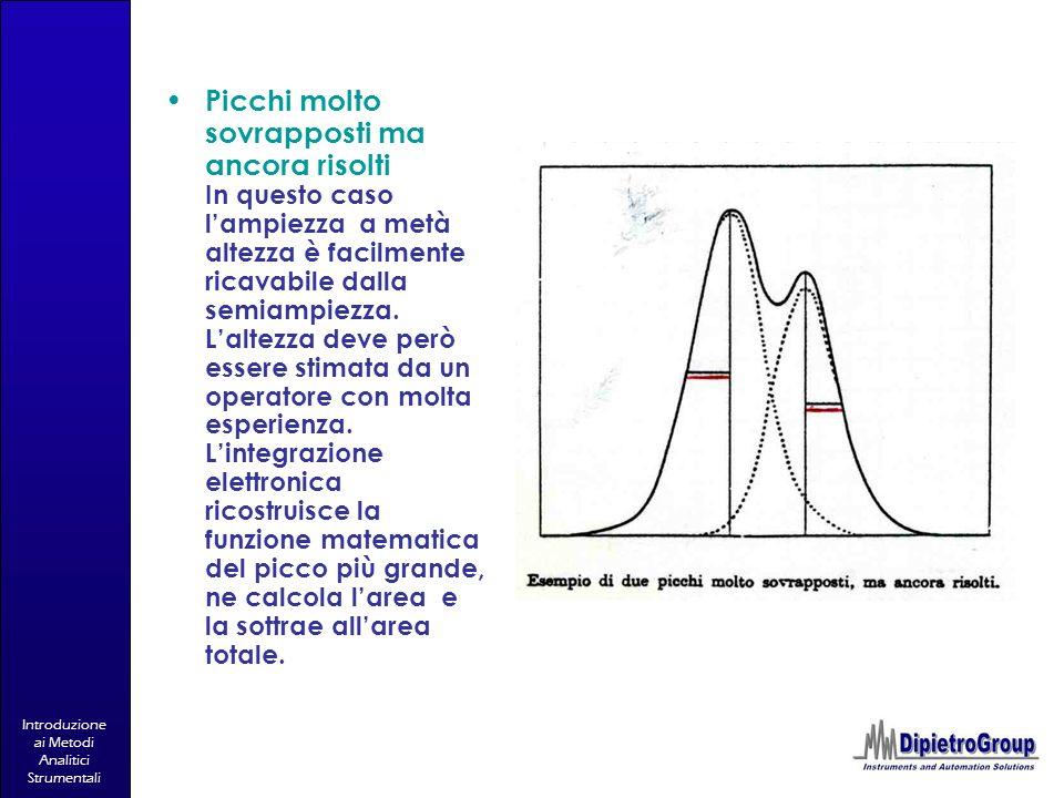 Introduzione ai Metodi Analitici Strumentali Picchi molto sovrapposti ma ancora risolti In questo caso lampiezza a metà altezza è facilmente ricavabil