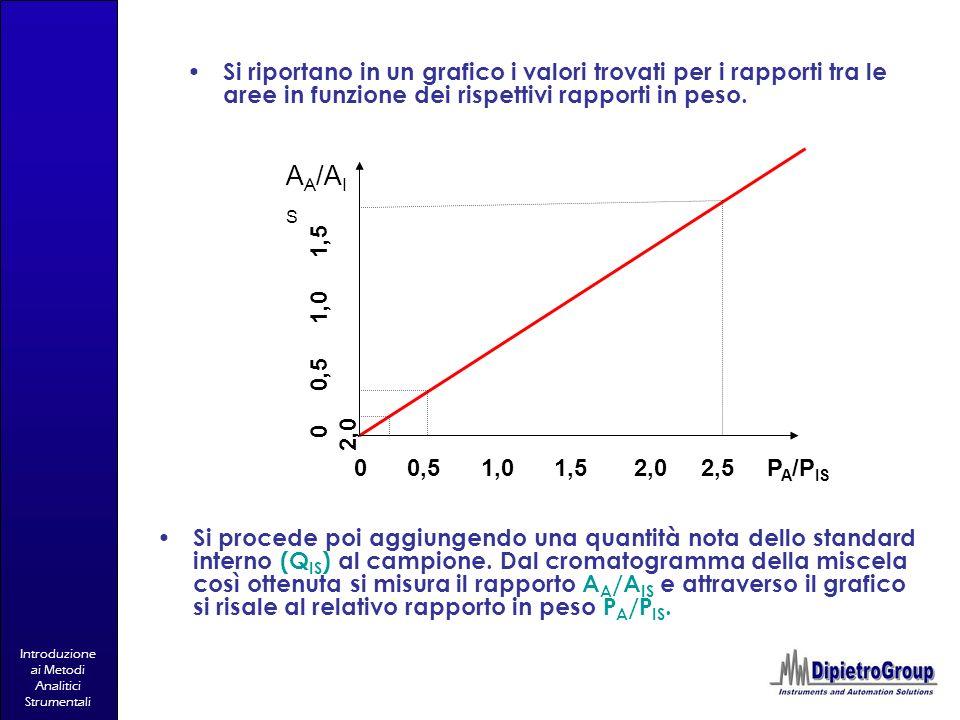Introduzione ai Metodi Analitici Strumentali 0 0,5 1,0 1,5 2,0 2,5 P A /P IS 0 0,5 1,0 1,5 2,0 A A /A I S Si riportano in un grafico i valori trovati