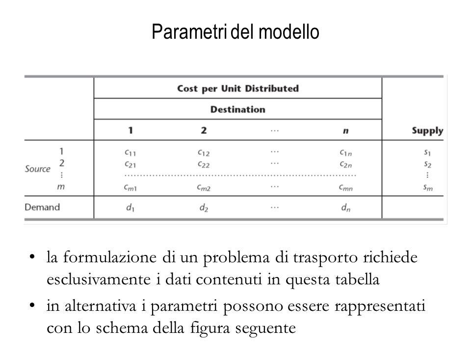 Parametri del modello la formulazione di un problema di trasporto richiede esclusivamente i dati contenuti in questa tabella in alternativa i parametri possono essere rappresentati con lo schema della figura seguente