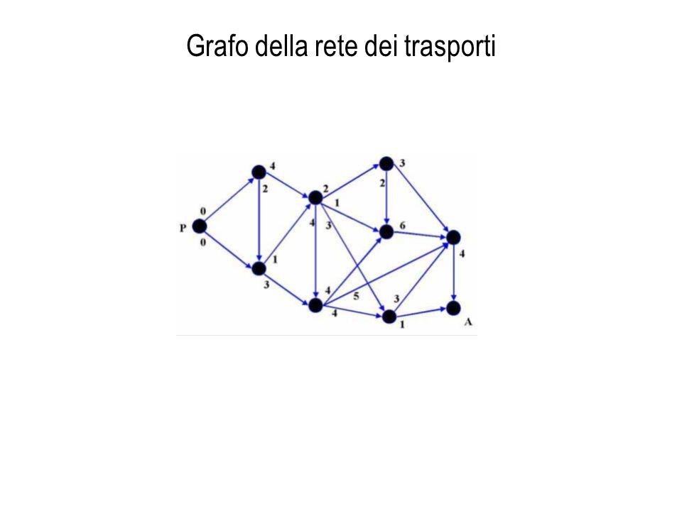 Grafo della rete dei trasporti
