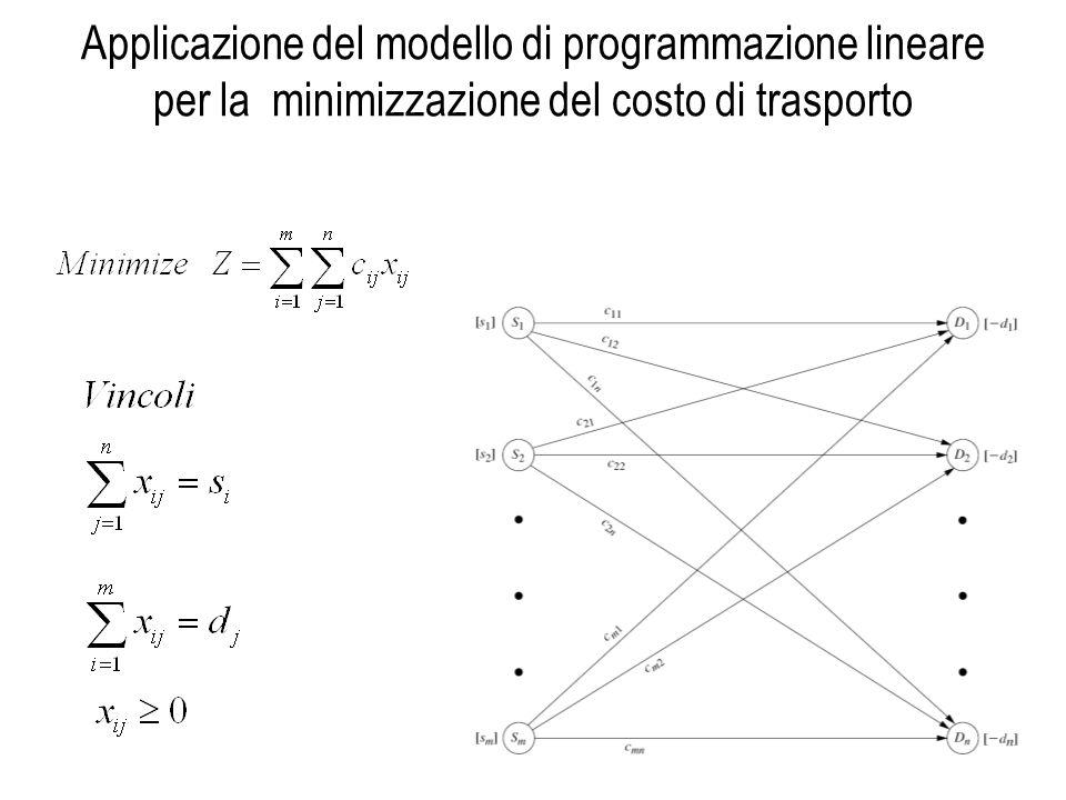Applicazione del modello di programmazione lineare per la minimizzazione del costo di trasporto