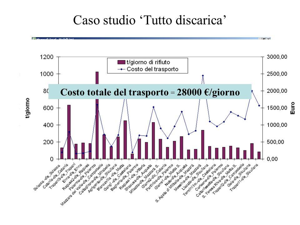 Caso studio Tutto discarica Costo totale del trasporto = 28000 /giorno