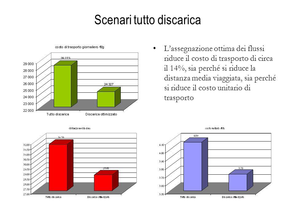 Scenari tutto discarica Lassegnazione ottima dei flussi riduce il costo di trasporto di circa il 14%, sia perché si riduce la distanza media viaggiata, sia perché si riduce il costo unitario di trasporto