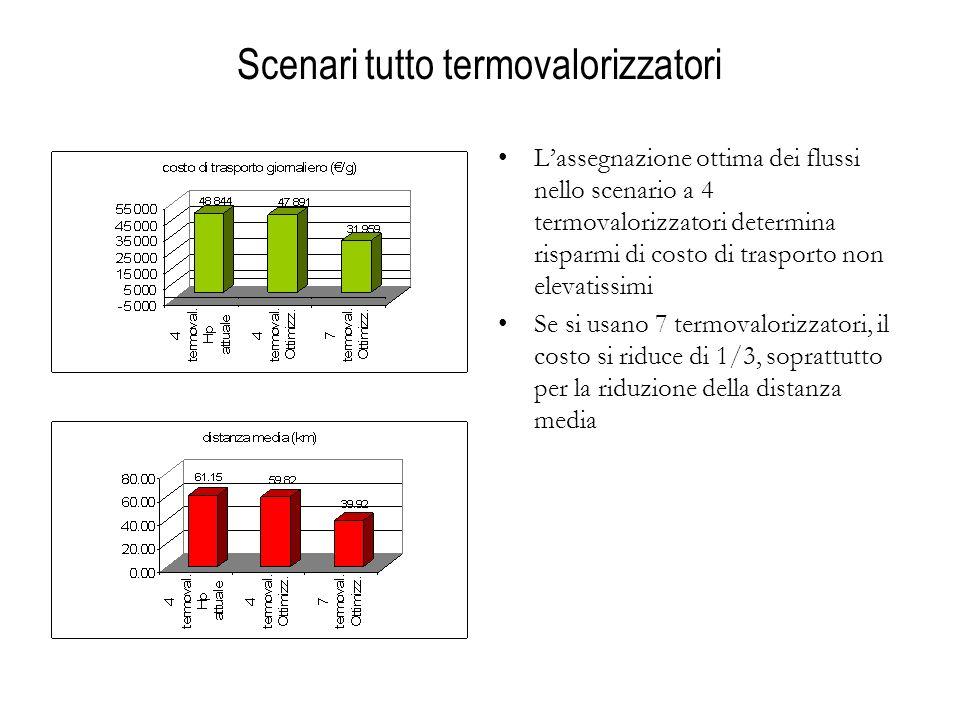 Scenari tutto termovalorizzatori Lassegnazione ottima dei flussi nello scenario a 4 termovalorizzatori determina risparmi di costo di trasporto non elevatissimi Se si usano 7 termovalorizzatori, il costo si riduce di 1/3, soprattutto per la riduzione della distanza media