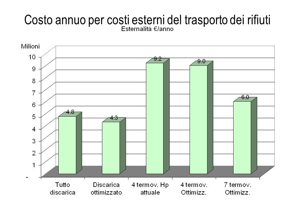 Costo annuo per costi esterni del trasporto dei rifiuti