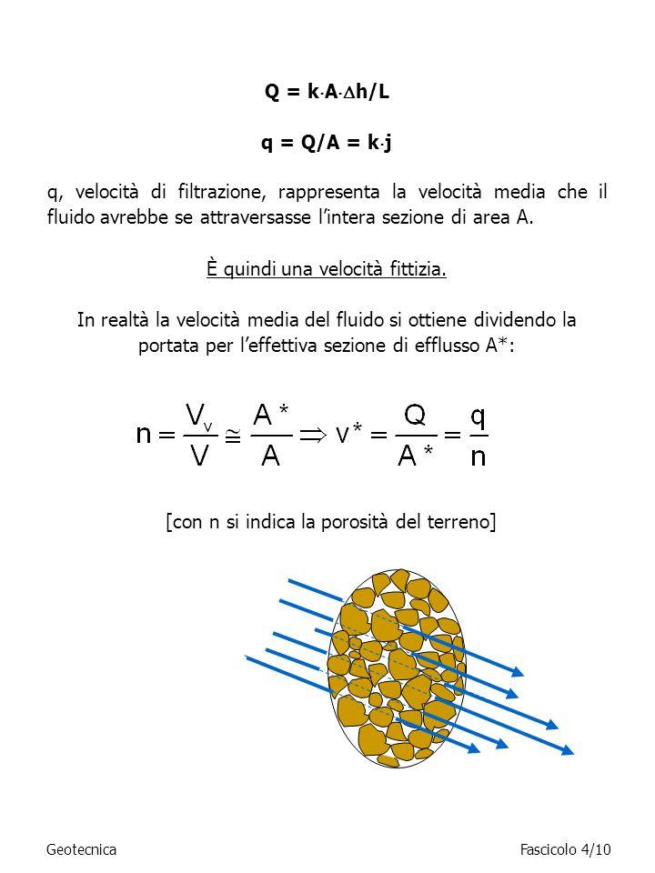 Q = k A h/L q = Q/A = k j q, velocità di filtrazione, rappresenta la velocità media che il fluido avrebbe se attraversasse lintera sezione di area A.
