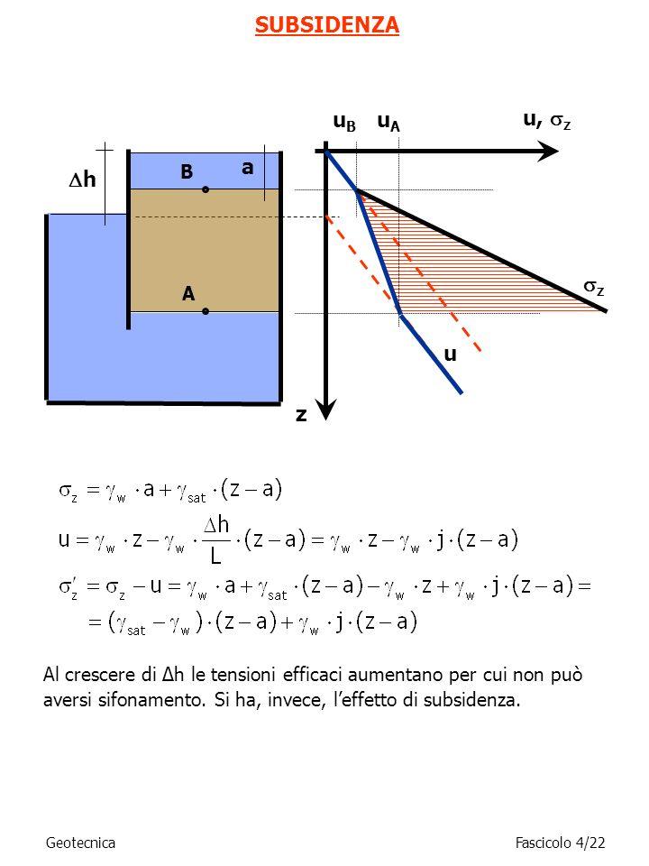 Al crescere di Δh le tensioni efficaci aumentano per cui non può aversi sifonamento. Si ha, invece, leffetto di subsidenza. SUBSIDENZA z u, z uBuB z u