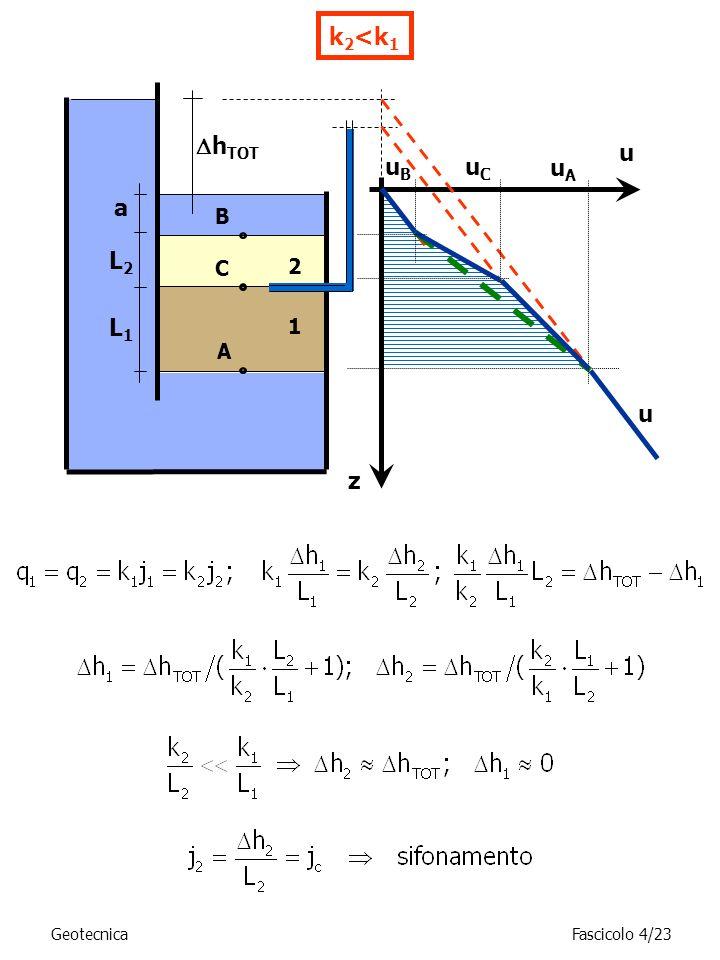 k 2 <k 1 h TOT A B z u uBuB u a uAuA C 2 1 uCuC L2L2 L1L1 GeotecnicaFascicolo 4/23