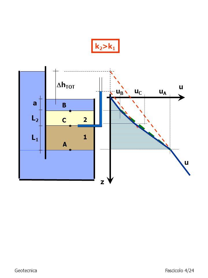 k 2 >k 1 h TOT A B z u uBuB u a uAuA C 2 1 uCuC L2L2 L1L1 GeotecnicaFascicolo 4/24