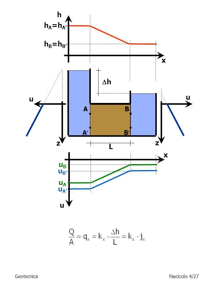 h h B =h B x h A =h A h ABAB A B L z u u uAuA x uBuB uAuA uBuB z u GeotecnicaFascicolo 4/27