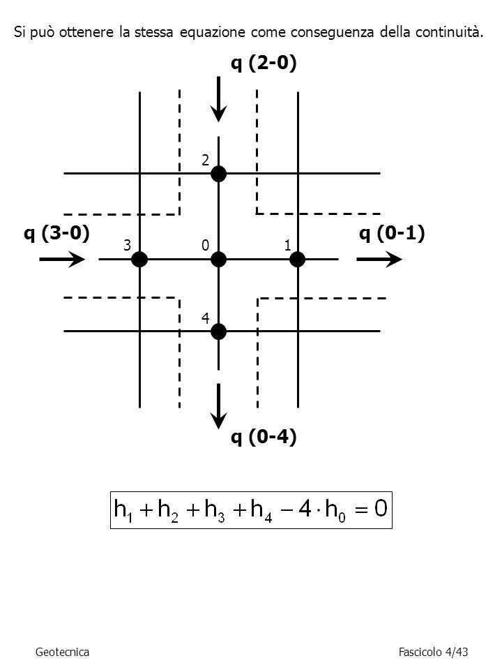 01 2 3 4 q (2-0) q (0-4) q (0-1)q (3-0) Si può ottenere la stessa equazione come conseguenza della continuità. GeotecnicaFascicolo 4/43