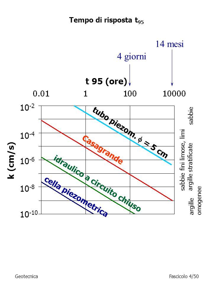 14 mesi Tempo di risposta t 95 k (cm/s) 10 -2 t 95 (ore) sabbie sabbie fini limose, limi argille stratificate argille omogenee idraulico a circuito ch