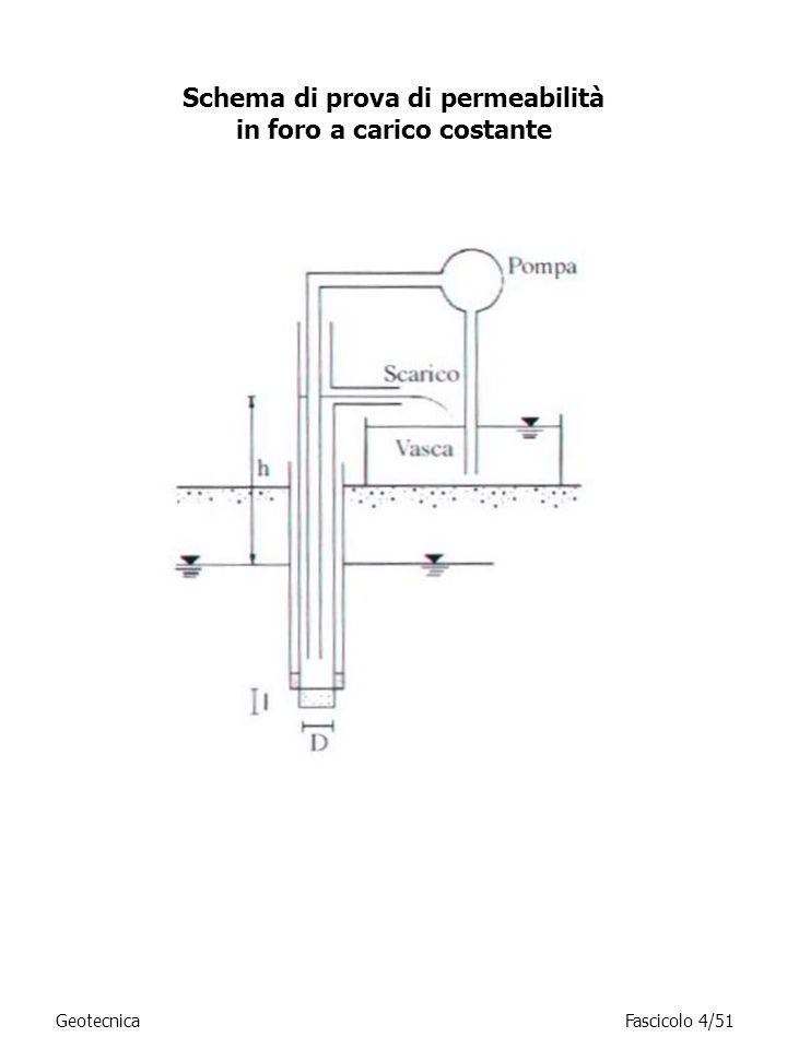 GeotecnicaFascicolo 4/51 Schema di prova di permeabilità in foro a carico costante