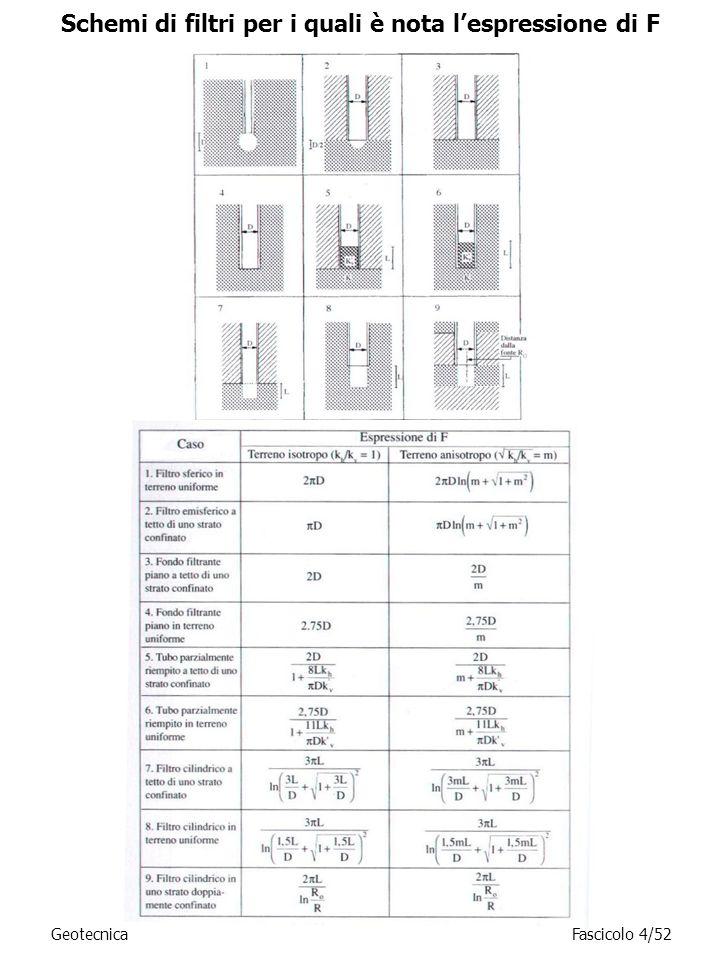 GeotecnicaFascicolo 4/52 Schemi di filtri per i quali è nota lespressione di F