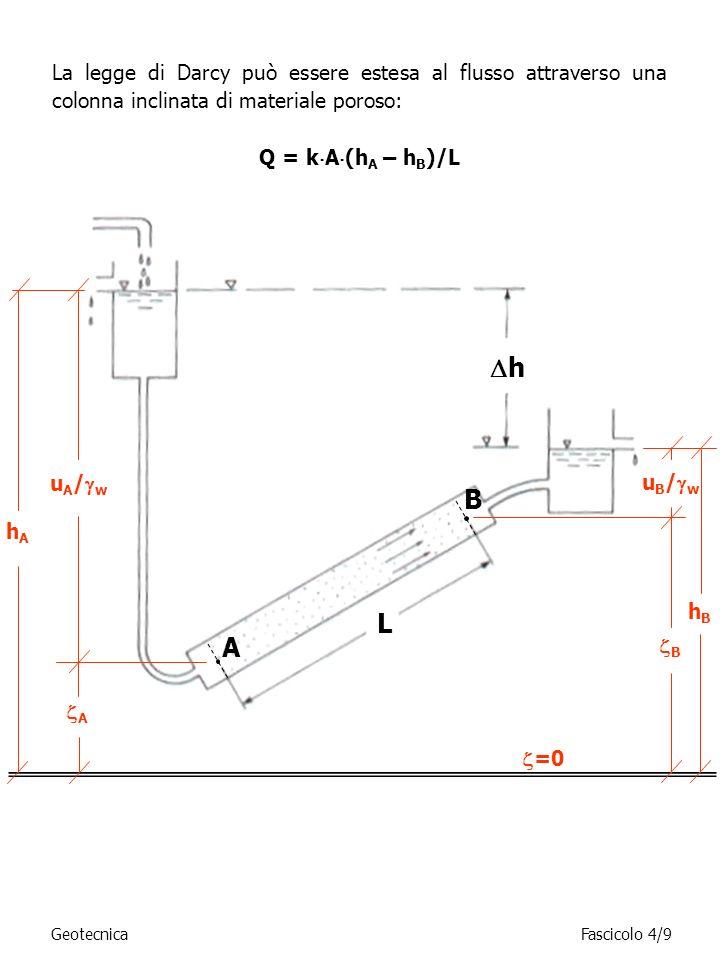 La legge di Darcy può essere estesa al flusso attraverso una colonna inclinata di materiale poroso: Q = k A (h A – h B )/L GeotecnicaFascicolo 4/9 L h