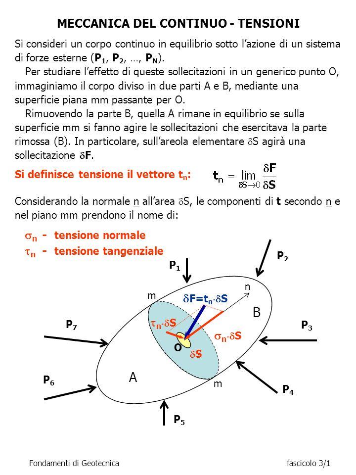 Fondamenti di Geotecnicafascicolo 3/1 Si consideri un corpo continuo in equilibrio sotto lazione di un sistema di forze esterne (P 1, P 2, …, P N ). P