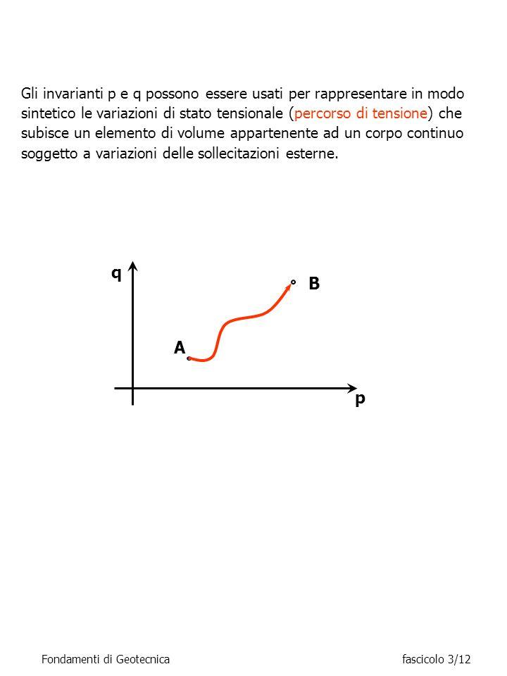 q p A B Gli invarianti p e q possono essere usati per rappresentare in modo sintetico le variazioni di stato tensionale (percorso di tensione) che sub