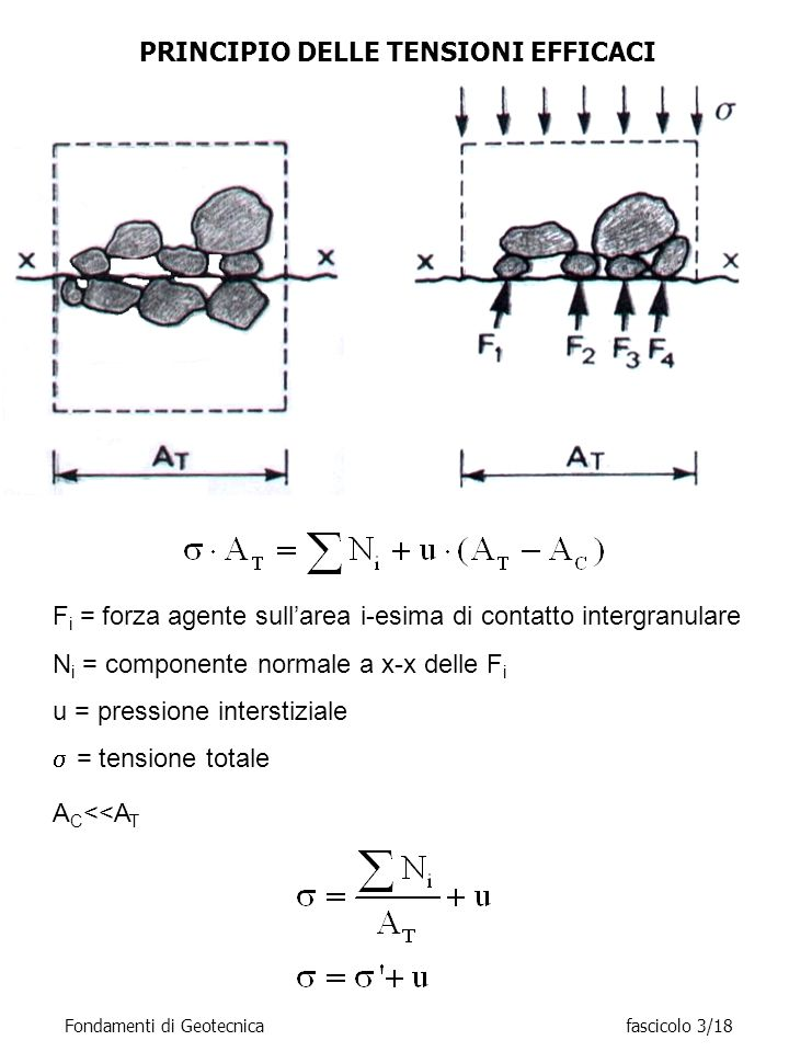PRINCIPIO DELLE TENSIONI EFFICACI F i = forza agente sullarea i-esima di contatto intergranulare N i = componente normale a x-x delle F i u = pression