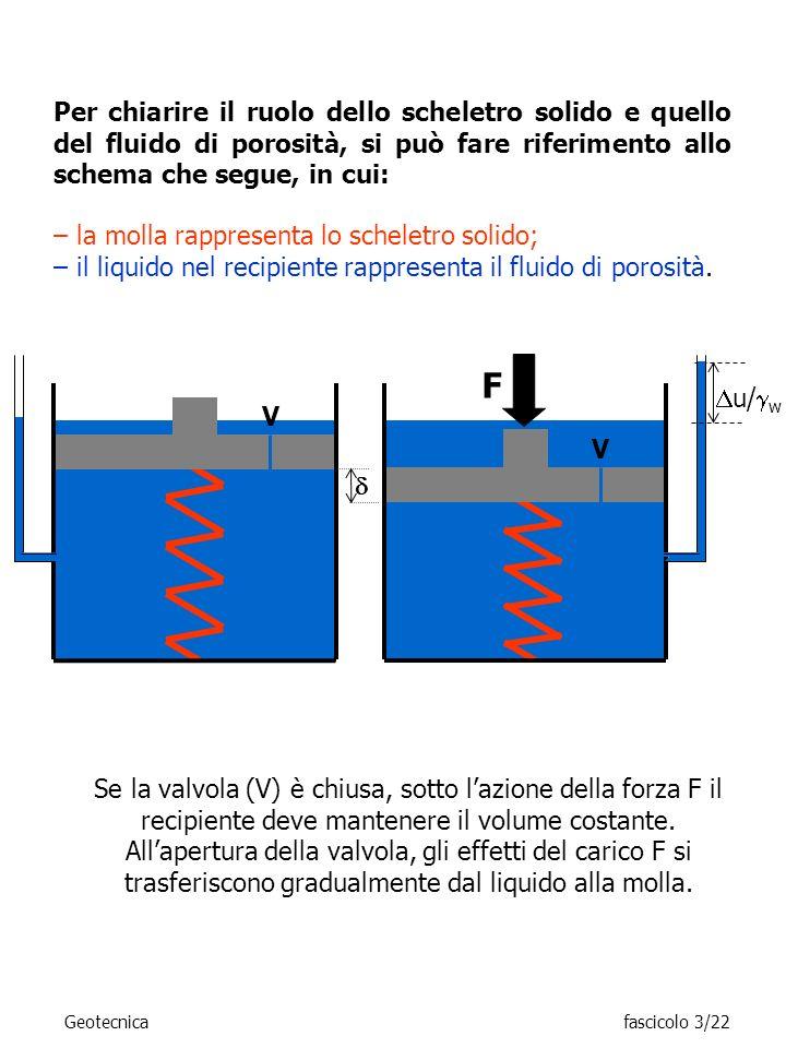 Per chiarire il ruolo dello scheletro solido e quello del fluido di porosità, si può fare riferimento allo schema che segue, in cui: F Se la valvola (