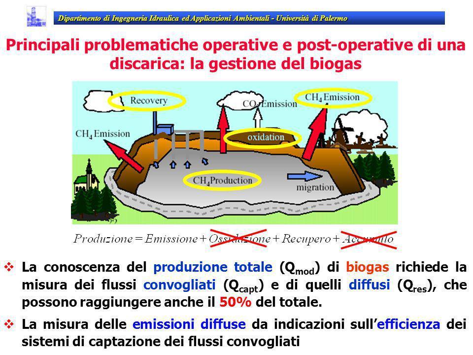 Dipartimento di Ingegneria Idraulica ed Applicazioni Ambientali - Università di Palermo La conoscenza del produzione totale (Q mod ) di biogas richied