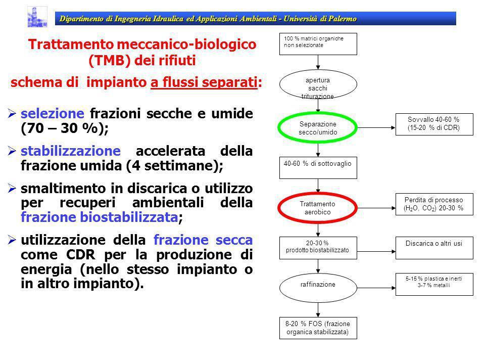 Trattamento meccanico-biologico (TMB) dei rifiuti schema di impianto a flussi separati: Dipartimento di Ingegneria Idraulica ed Applicazioni Ambiental