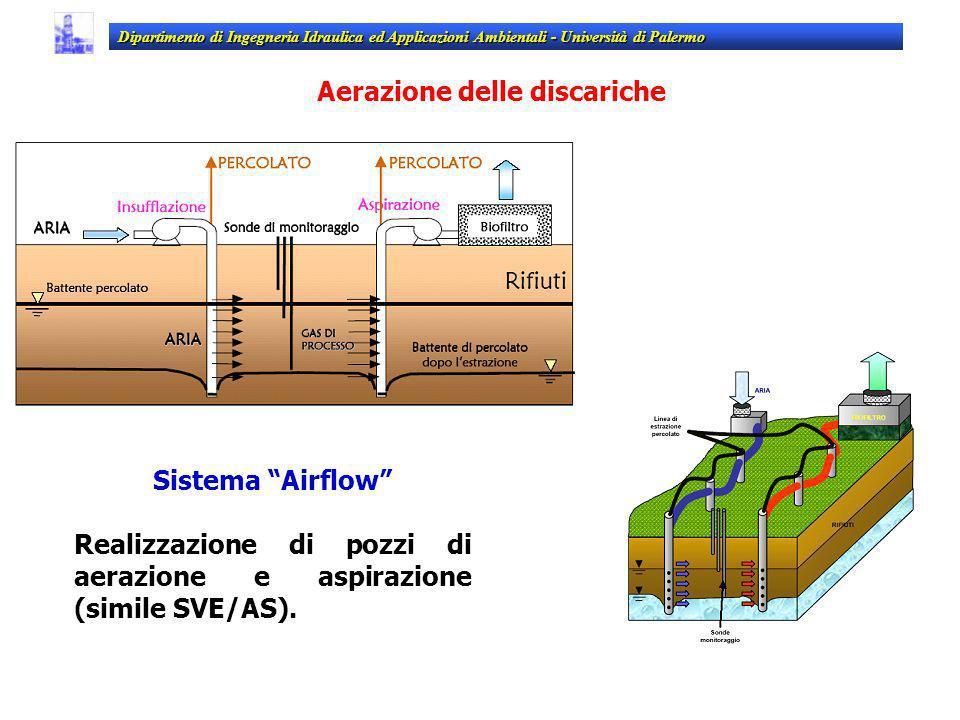 Sistema Airflow Realizzazione di pozzi di aerazione e aspirazione (simile SVE/AS). Dipartimento di Ingegneria Idraulica ed Applicazioni Ambientali - U