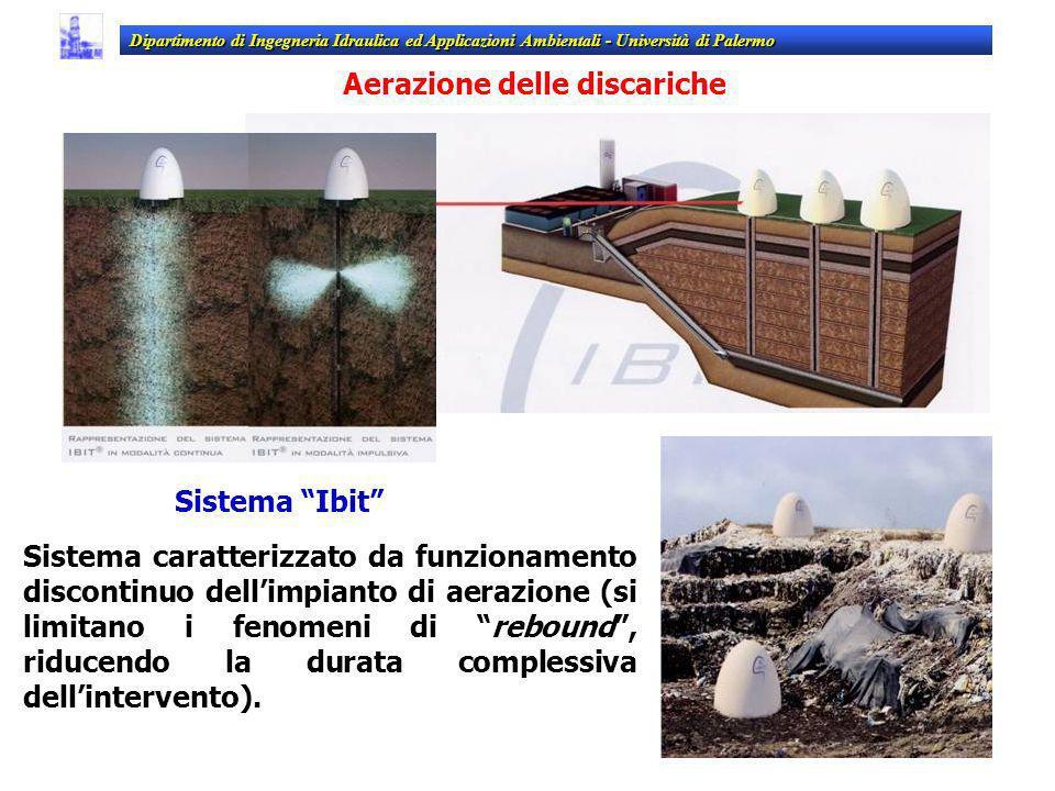 Sistema Ibit Sistema caratterizzato da funzionamento discontinuo dellimpianto di aerazione (si limitano i fenomeni di rebound, riducendo la durata com
