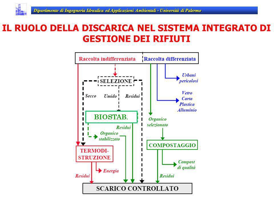 BIOSTAB. Dipartimento di Ingegneria Idraulica ed Applicazioni Ambientali - Università di Palermo IL RUOLO DELLA DISCARICA NEL SISTEMA INTEGRATO DI GES