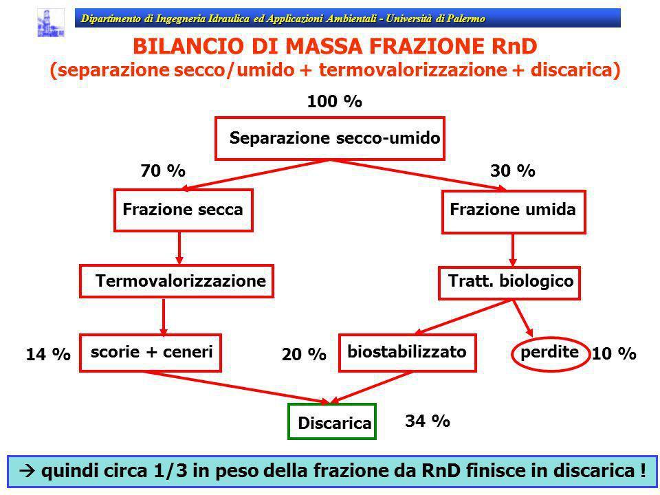 BILANCIO DI MASSA FRAZIONE RnD (separazione secco/umido + termovalorizzazione + discarica) 100 % Separazione secco-umido Frazione secca Frazione umida