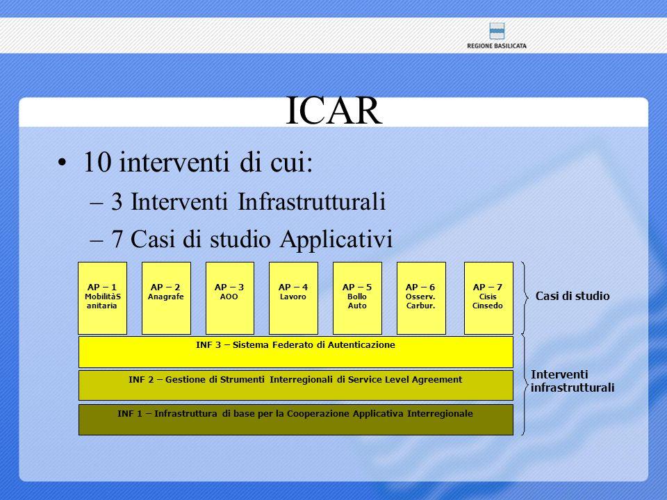 ICAR 10 interventi di cui: –3 Interventi Infrastrutturali –7 Casi di studio Applicativi INF 2 – Gestione di Strumenti Interregionali di Service Level Agreement INF 3 – Sistema Federato di Autenticazione INF 1 – Infrastruttura di base per la Cooperazione Applicativa Interregionale Interventi infrastrutturali Casi di studio AP – 1 MobilitàS anitaria AP – 2 Anagrafe AP – 4 Lavoro AP – 5 Bollo Auto AP – 6 Osserv.