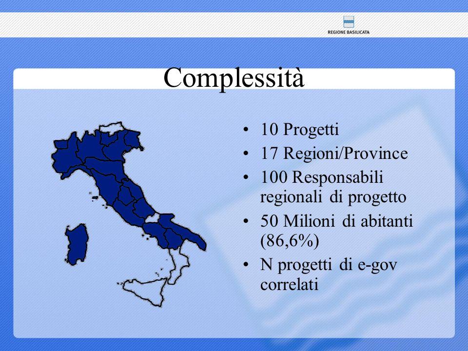 Complessità 10 Progetti 17 Regioni/Province 100 Responsabili regionali di progetto 50 Milioni di abitanti (86,6%) N progetti di e-gov correlati
