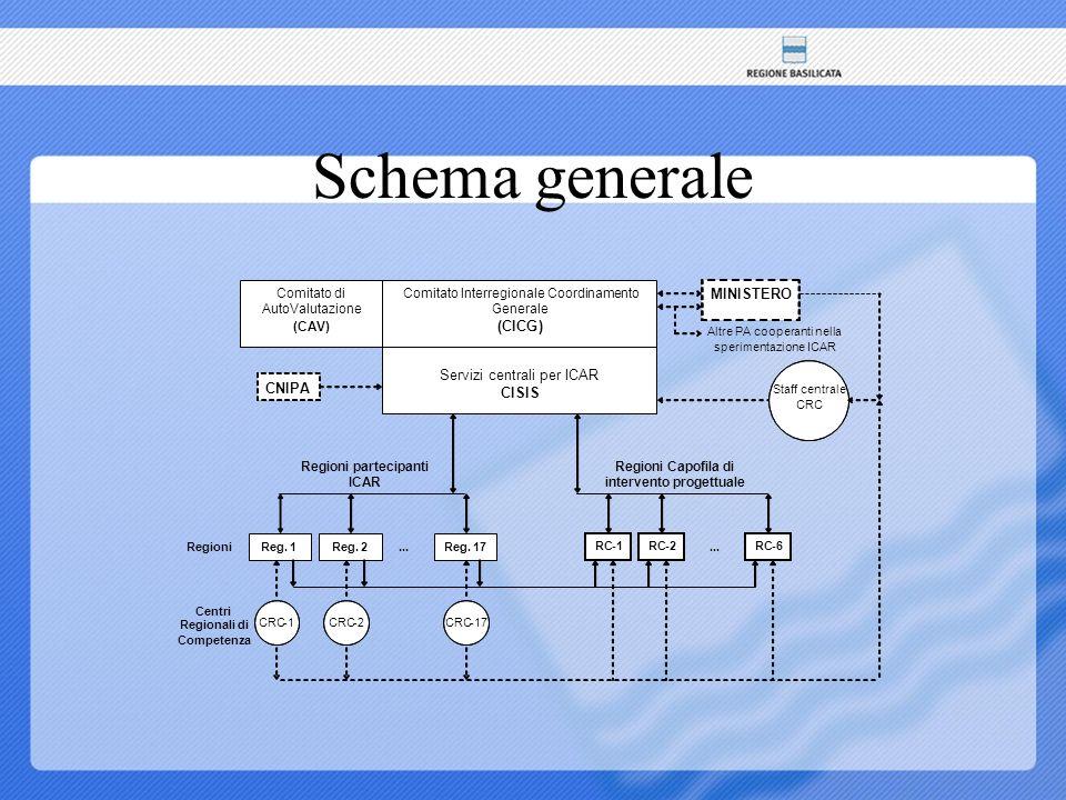 Schema generale