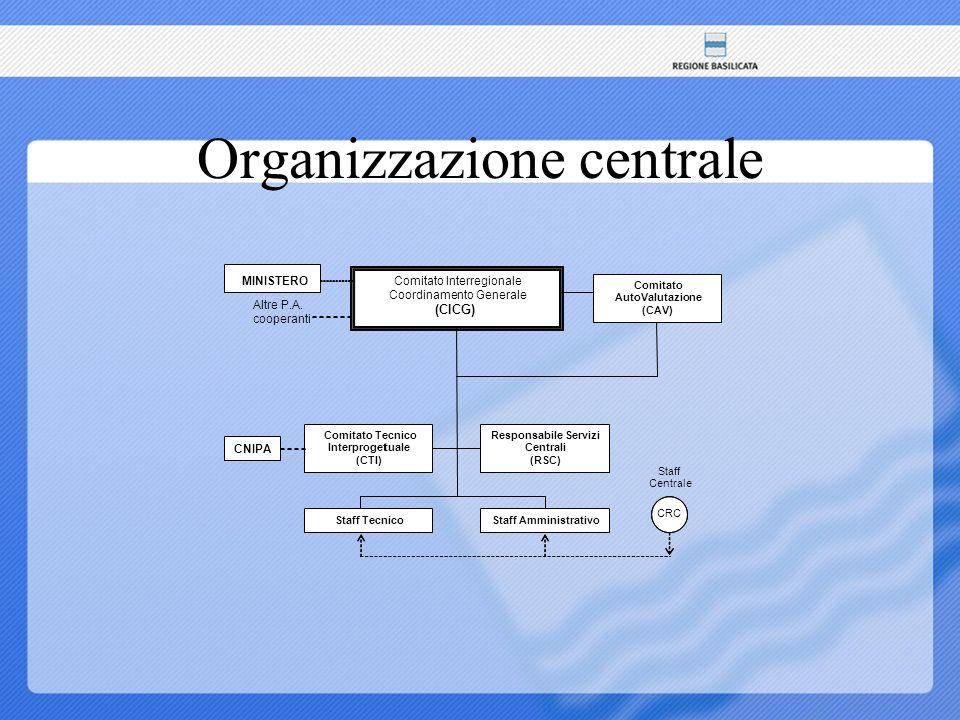 Governo politico Comitato Interregionale di Coordinamento Generale(CICG) Comitato di Auto Valutazione (CAV)