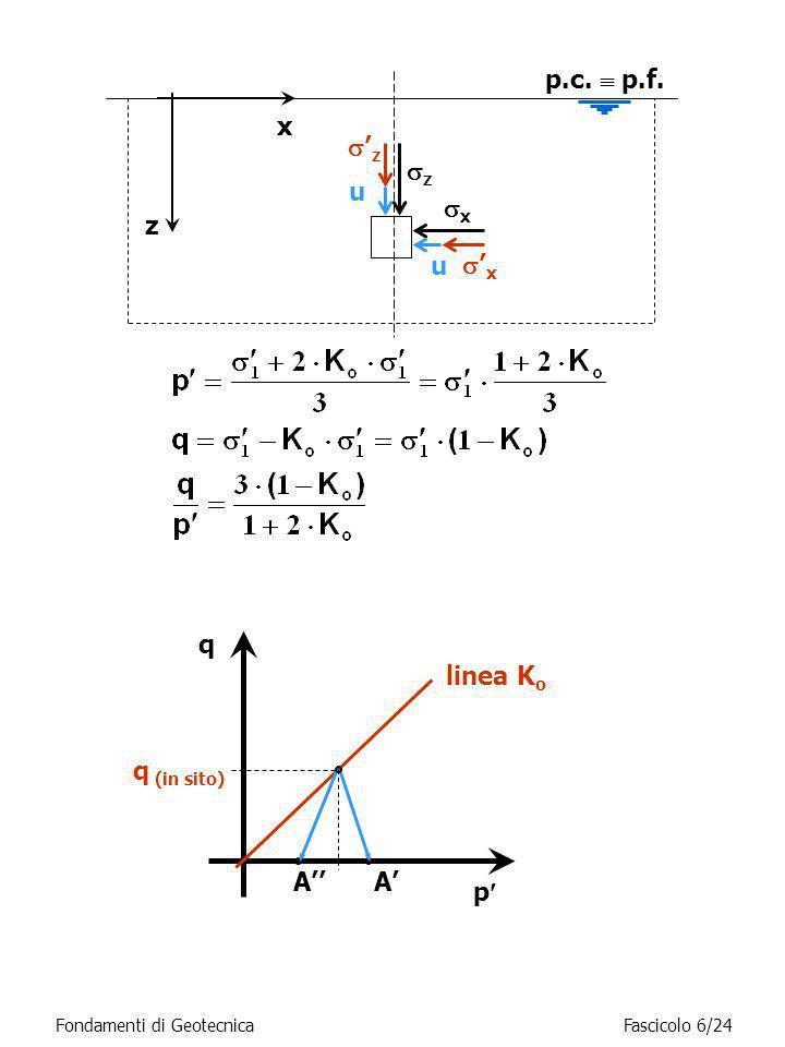 q (in sito) p AA linea K o q z z x p.c. p.f. z u x x u Fondamenti di GeotecnicaFascicolo 6/24