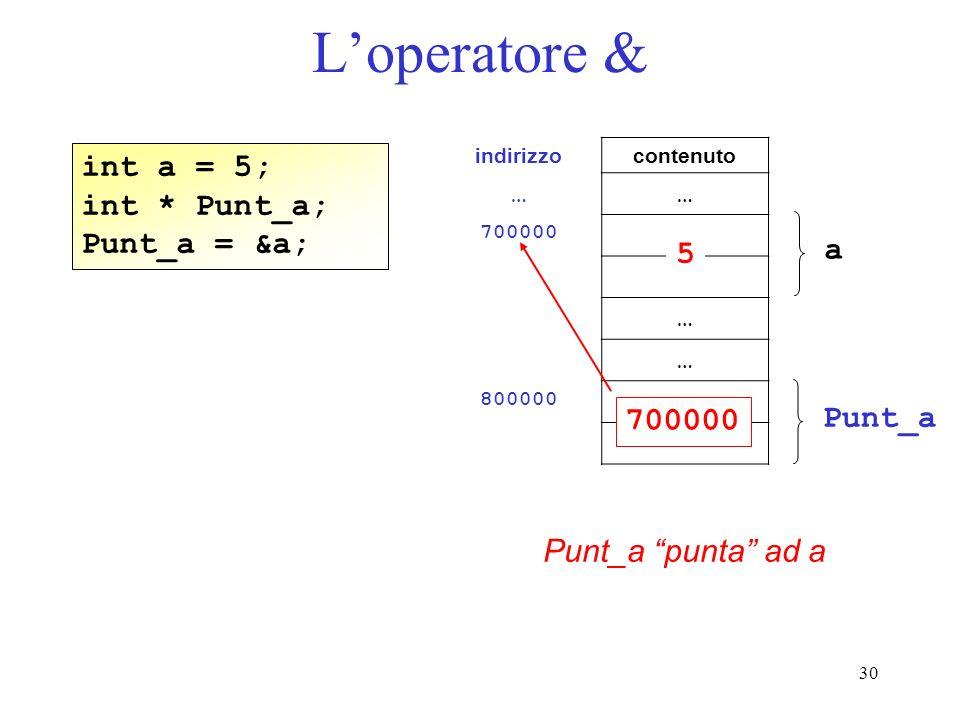 30 Loperatore & int a = 5; int * Punt_a; Punt_a = &a; Punt_a punta ad a indirizzocontenuto …… 700000 … … 800000 a Punt_a 5 700000
