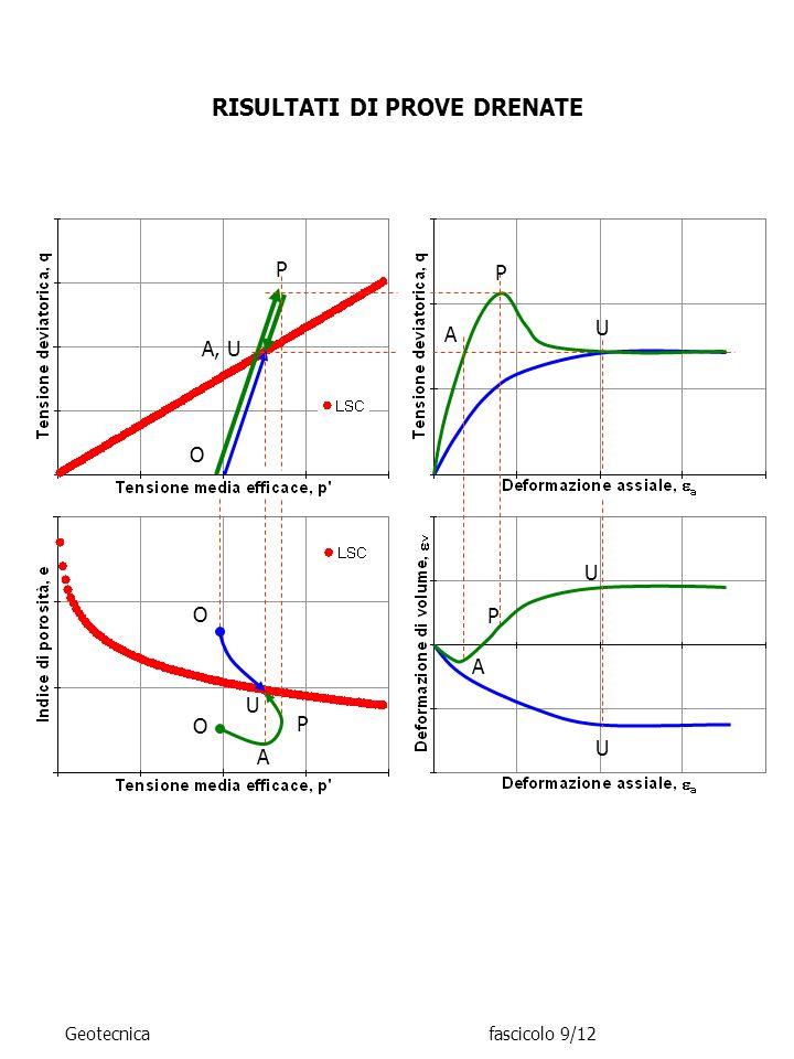 RISULTATI DI PROVE DRENATE A P U P U O P U A U O P A, U A O Geotecnicafascicolo 9/12