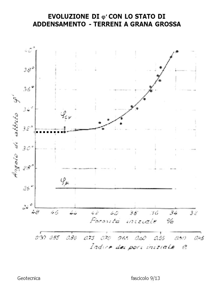EVOLUZIONE DI CON LO STATO DI ADDENSAMENTO - TERRENI A GRANA GROSSA Geotecnicafascicolo 9/13