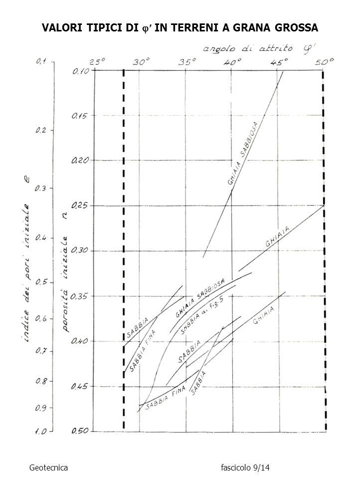 VALORI TIPICI DI IN TERRENI A GRANA GROSSA Geotecnicafascicolo 9/14
