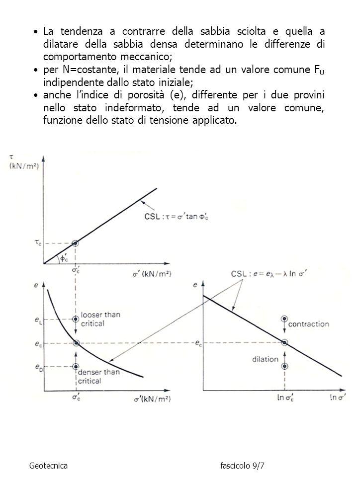 La tendenza a contrarre della sabbia sciolta e quella a dilatare della sabbia densa determinano le differenze di comportamento meccanico; per N=costan