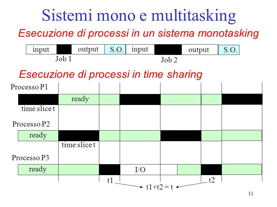 11 Sistemi mono e multitasking input Job 1 output input Job 2 output S.O. Processo P1 Processo P3 time slice t ready time slice t t1 I/O t2 Processo P