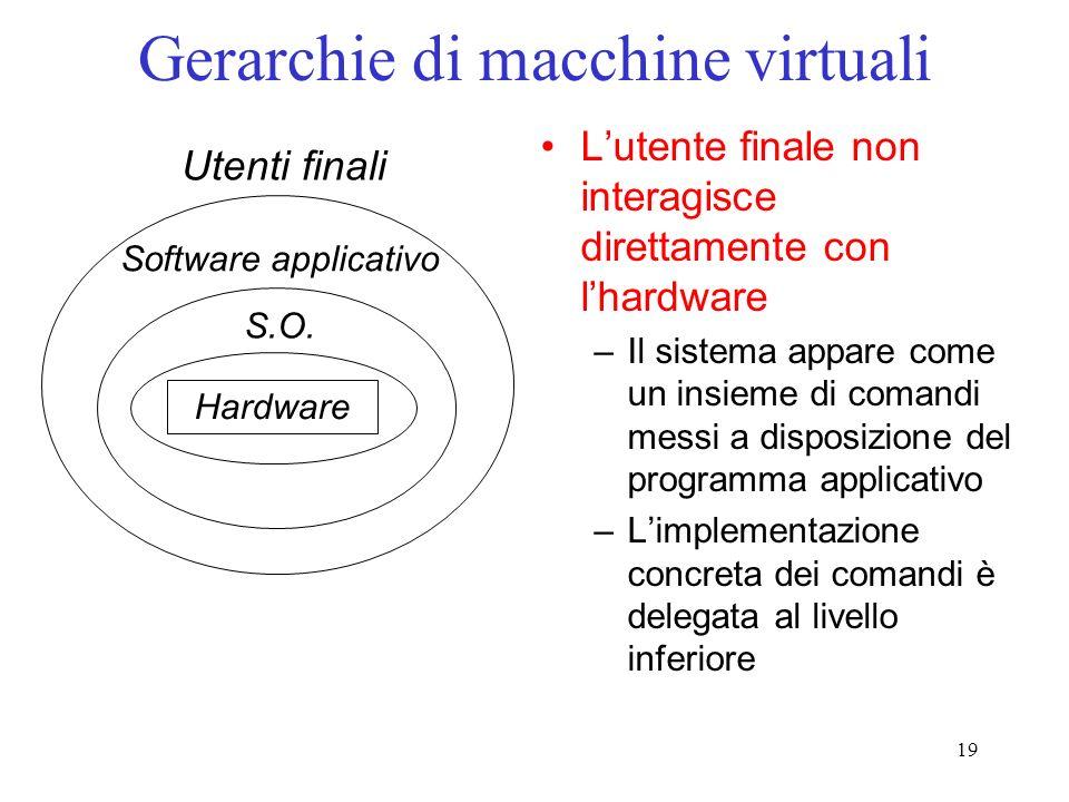 19 Gerarchie di macchine virtuali Lutente finale non interagisce direttamente con lhardware –Il sistema appare come un insieme di comandi messi a disposizione del programma applicativo –Limplementazione concreta dei comandi è delegata al livello inferiore Hardware S.O.