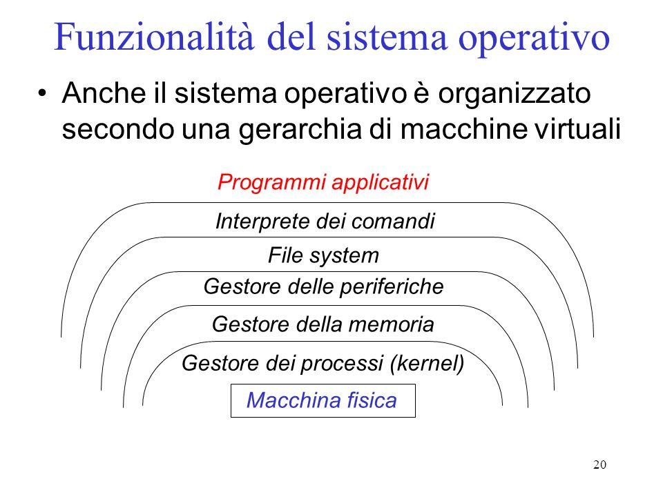 20 Funzionalità del sistema operativo Anche il sistema operativo è organizzato secondo una gerarchia di macchine virtuali Macchina fisica Gestore dei processi (kernel) Gestore della memoria Gestore delle periferiche File system Interprete dei comandi Programmi applicativi