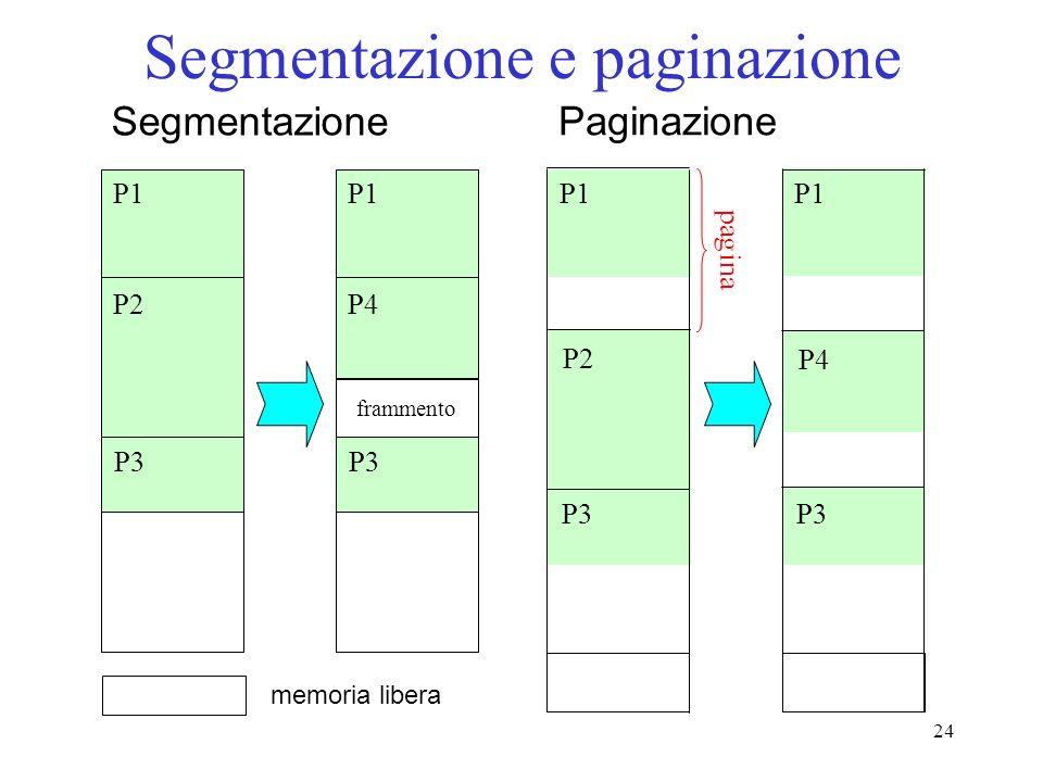 24 Segmentazione e paginazione P1 P2 P3 Segmentazione memoria libera P1 P4 P3 frammento P1 P2 Paginazione P3 P4 P1 P3 pagina