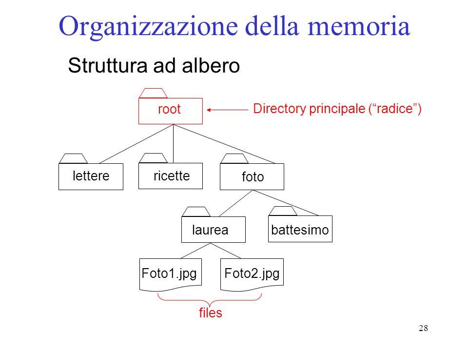 28 Organizzazione della memoria root letterericette foto laurea battesimo Foto1.jpgFoto2.jpg Struttura ad albero Directory principale (radice) files